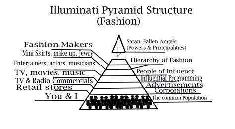 basic illuminati structure mind of the illuminati the the light