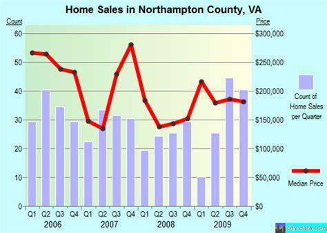 northton county virginia detailed profile houses