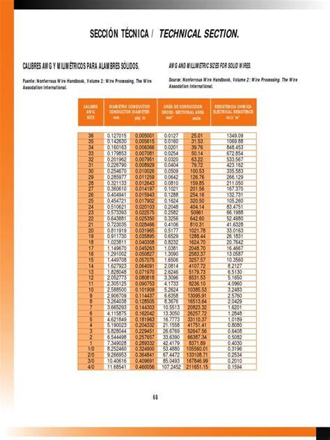 tabla de cables awg tabla equivalencia de cables awg american wire gauge y