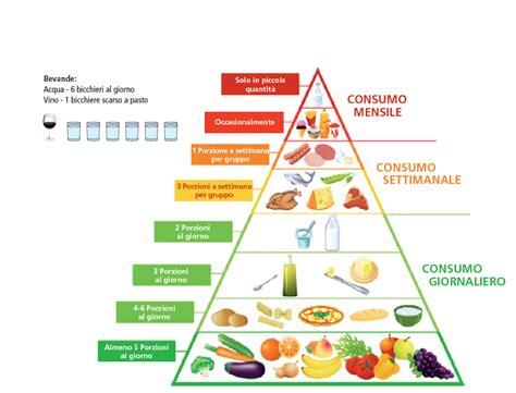 alimentazione corretta per uno sportivo la piramide alimentare alimenti salute