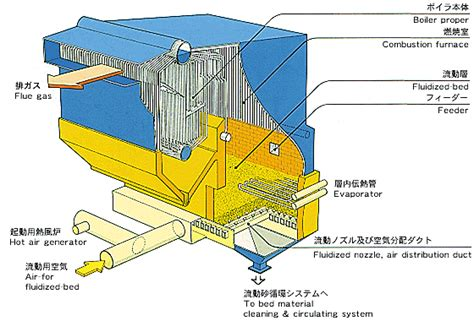fluidized bed combustion features of takuma fluidized bed combustion system