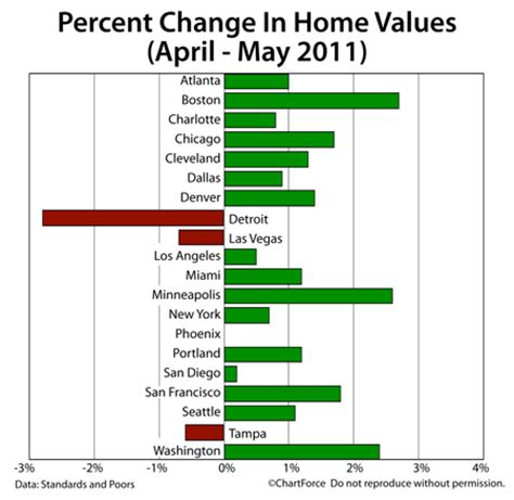 Year Of The In Select Cities Today by 16 Of 20 Shiller Cities Show Improvement In May