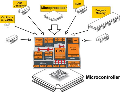 integrated circuit vs microprocessor what is a microcontroller and how does it differ from a microprocessor 187 maxembedded