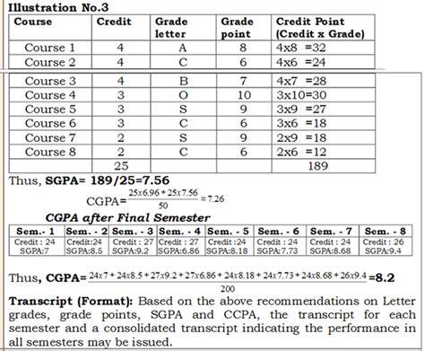 College Letter Grade Equivalents how is cgpa calculated for visvesvaraya technical vtu karnataka from given