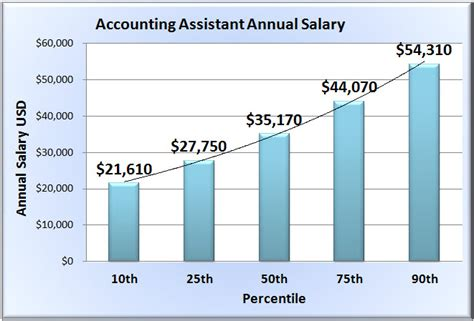 accounting assistant salary in 50 states