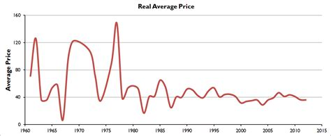 What Happened With Lego Reality Prose Average Prices For Words