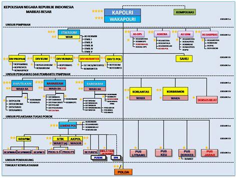 Mencegah Runtuhnya Negara Hukum struktur organisasi di kepolisian indonesia mabes polda