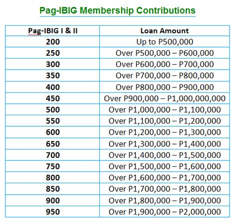 2015 pag ibig contribution table pag ibig contribution table latest 2015 pag ibig fund