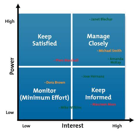 stakeholder analysis project management tools from