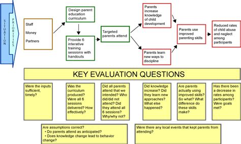 evaluation logic model template exle of a logic model with evaluation quesitons