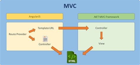 angularjs template for asp net mvc asp net mvc and angularjs 1 6 routing harmoniously