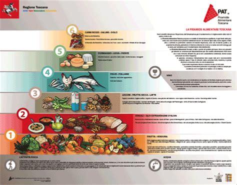 piramide alimentare toscana mangiare bene s 236 grazie alla piramide della toscana www