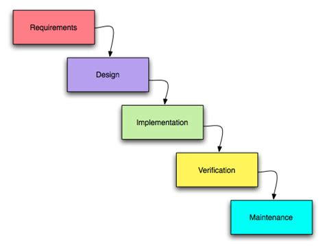 waterfall model template arsoracle s d l c software development cycle itz