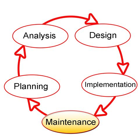 design lifetime definition systems development life cycle wikipedia