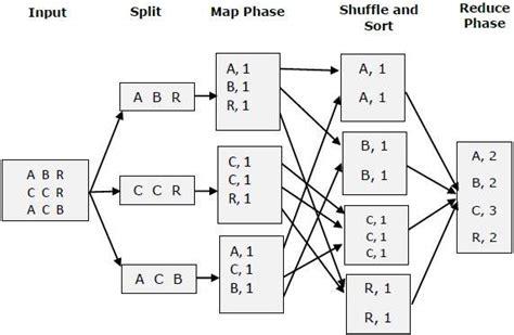 mapreduce quick guide tutorialspoint