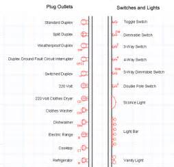 Voltage Rv Floor Plans electrical blueprint symbols