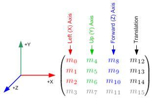 unity matrix layout opengl loading modelviewmatrix using glulookat stack