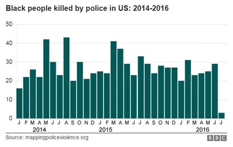 how many people died in 2016 bad cop bad cop biased bbc