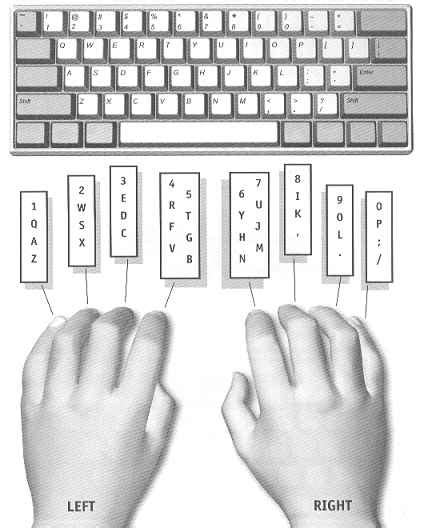 keyboard layout finger position best photos of printable typing keyboard chart printable