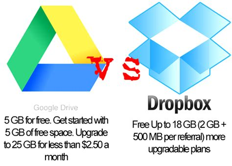 dropbox vs google drive google drive vs dropbox vs box net