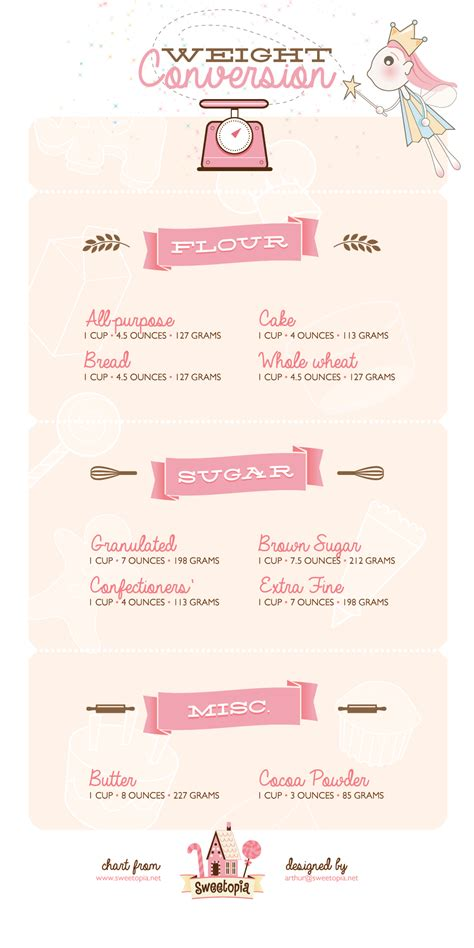 Recipe Weight Equivalents Illustrated Printables On Weight Conversion For Sugar