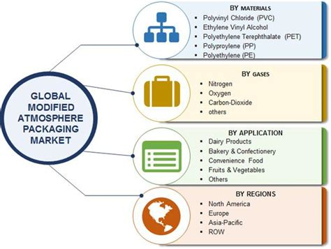Modified Atmosphere Packaging Market Size by Modified Atmospheric Packaging Industry Set For Rapid