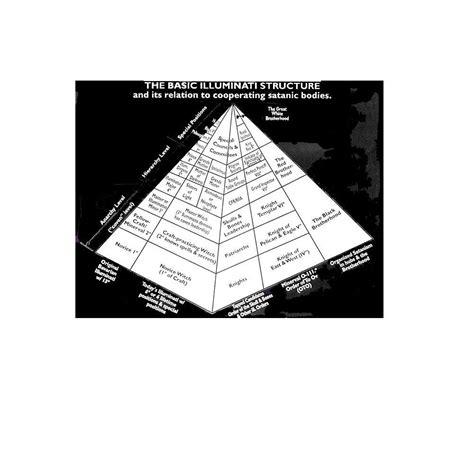 basic illuminati structure free masonry within the church the satanic roots of the