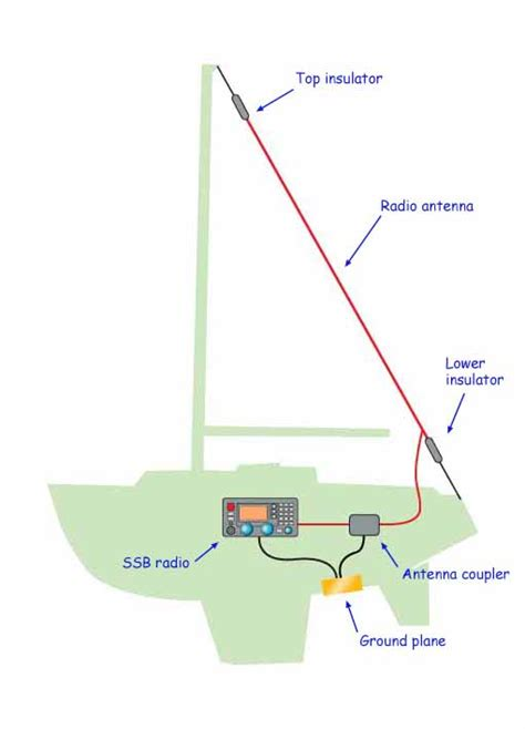 best vhf antenna for small boat is an ssb marine radio installation worth having on your