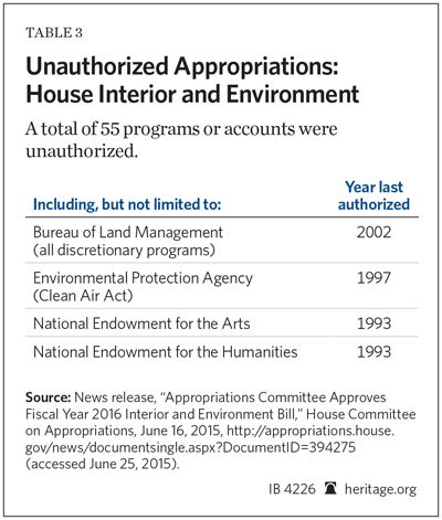 house interior appropriations fy 2016 house interior and environment appropriations bill