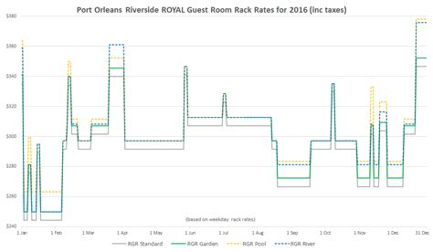 disney s port orleans riverside resort information and