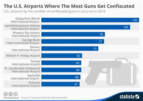 where the tsa seized the most guns in one chart vox