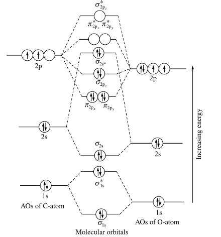 co mo diagram why is the bond order of co 3 5 and not 2 5 quora