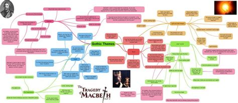 hamlet themes revision macbeth act 3 revision quotes english the o jays and it is