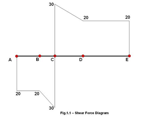shear diagrams how to calculate and draw bending moment and create bmd