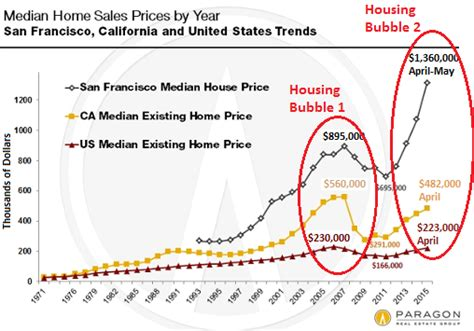 housing about to burst again 2008 deja vu