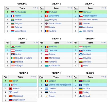 world cup groups table european qualifiers standings trenteoiseaux eu