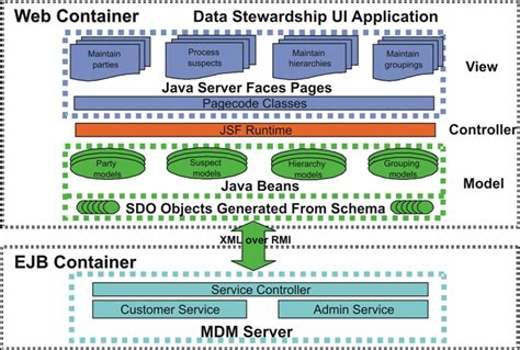sle architecture diagram for web application understanding data stewardship architecture