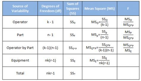 How To Read An Anova Table by Anova Gage R R Part 2 Bpi Consulting