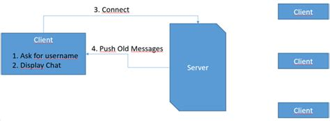 tutorial node js express node js express chat tutorial themessianicmessage com