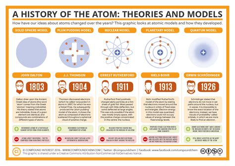 a graphic history of the atomic bomb compound interest the history of the atom theories and