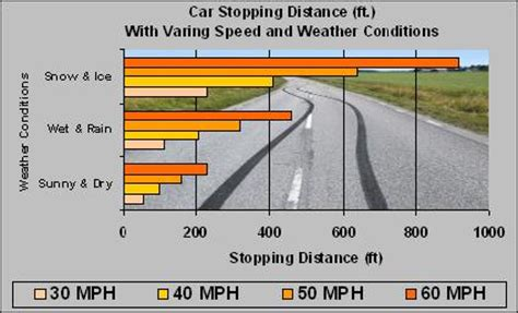 stopping distance in conditions top 10 safety tips for driving in bad weather