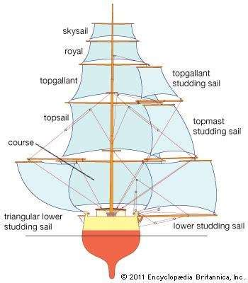 types of boats diagram ship history of ships britannica