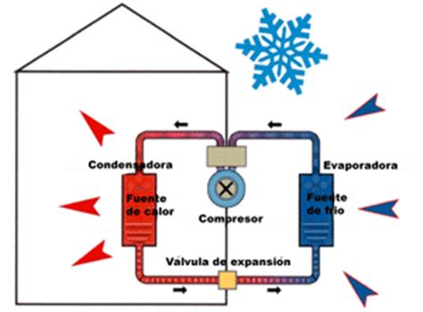 grifos termicos tom 225 seficiencia introducci 211 n al ciclo frigorifico y bomba