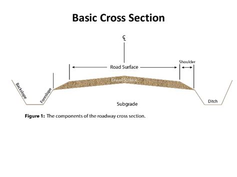 cross section design managing gravel road maintenance
