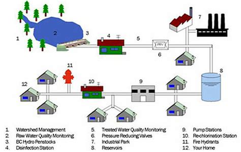 guidelines design water distribution systems distribution city of allen water system