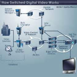 design is how it works switched digital video architecture howstuffworks