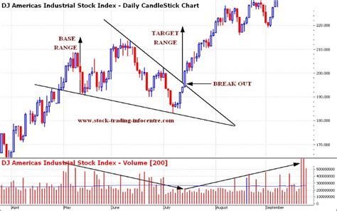 Wedge Pattern Stock Chart | falling wedge