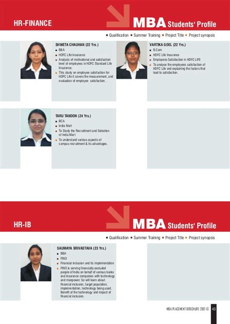 Mba Placements 2012 by Jaipuria Mba Placement 2013