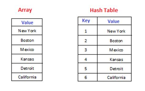 Hash Table by What Is The Different Between Hash Table And Array