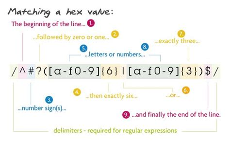 regex pattern date validation 8 regular expressions you should know
